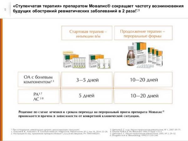 Схема лечения мидокалмом
