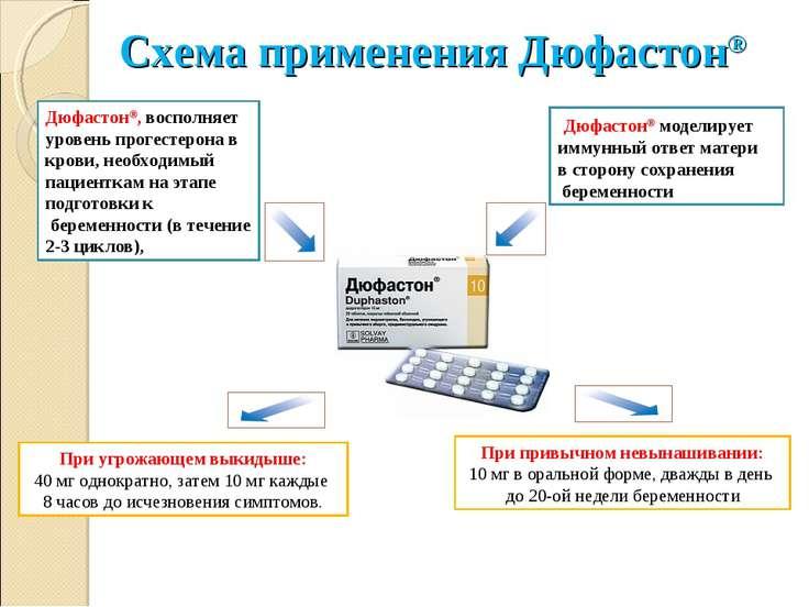Инструкция по применению лекарственного препарата дюфастон