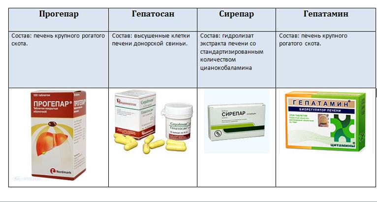 гепатопротекторы при гепатозе