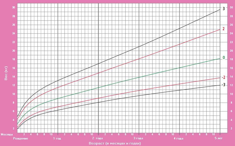 нормы роста и веса для детей