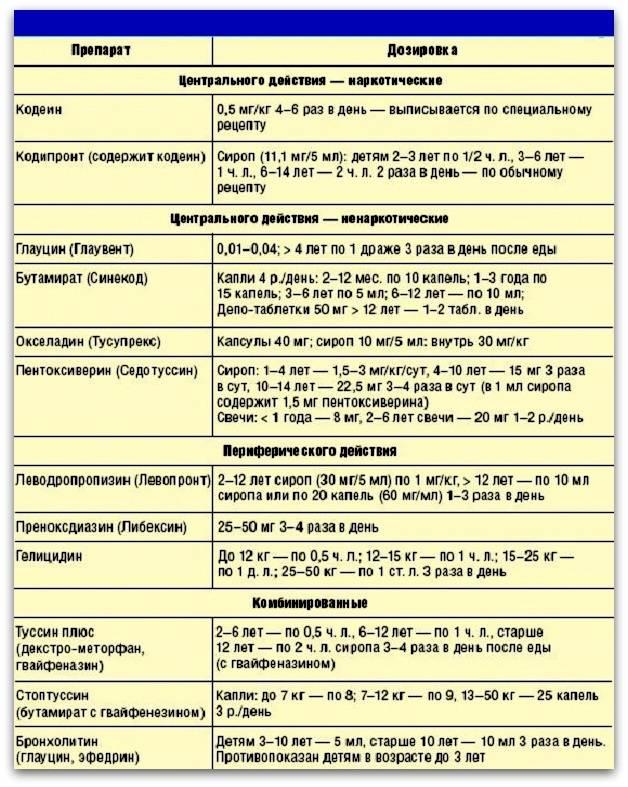 Медикаментозные методы лечения кашля