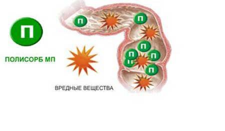 механизм действия полисорба