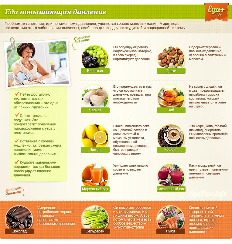 Какие продукты повышают артериальное давление